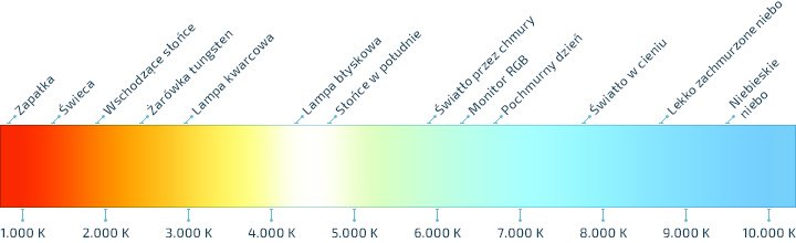 wykres barwy swiatla